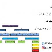 ساختار سازمانی و انواع آن